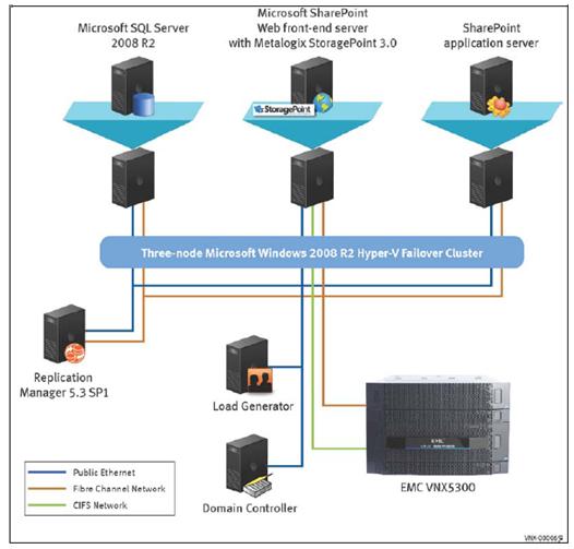 New hyper v sharepoint solutions on emc vnx virtual for Hyper v architecture diagram